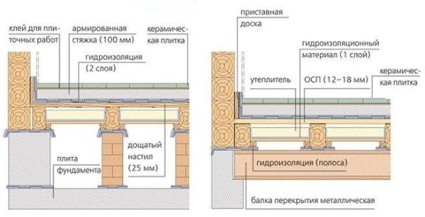Схема размещения (срез)