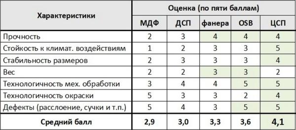 Таблица эксплуатационных характеристик