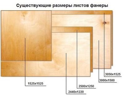 Стандартные форматы листов