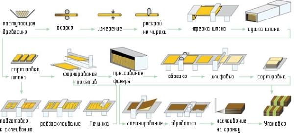 Производственный цикл (фанера)