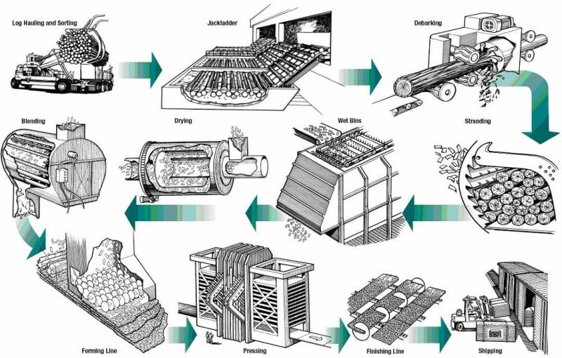 Производственный цикл (ОСБ)