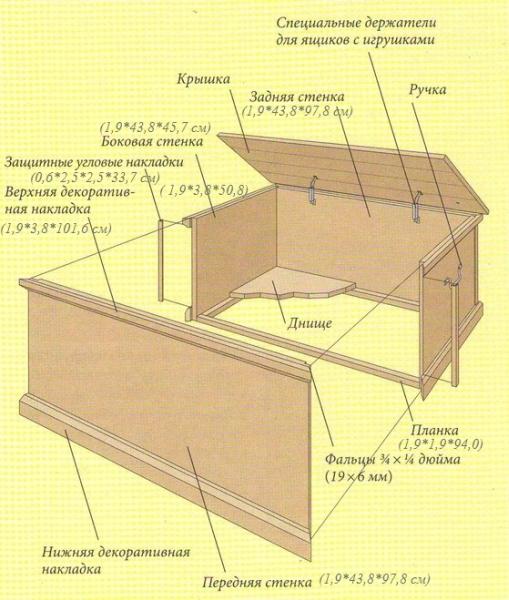 Схема сборки фанерного ящика