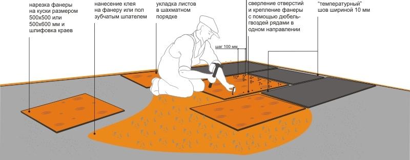 Схема установки с клеем и анкерами