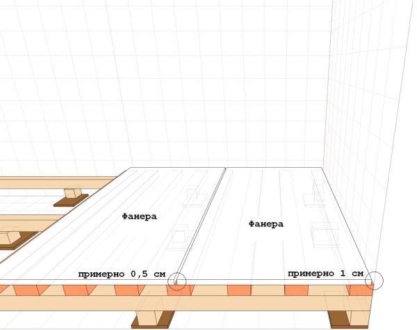 Формирование фанерной подложки (схема)