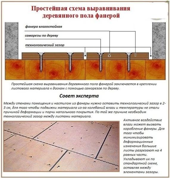 Образование ровной деревянной поверхности с помощью фанеры