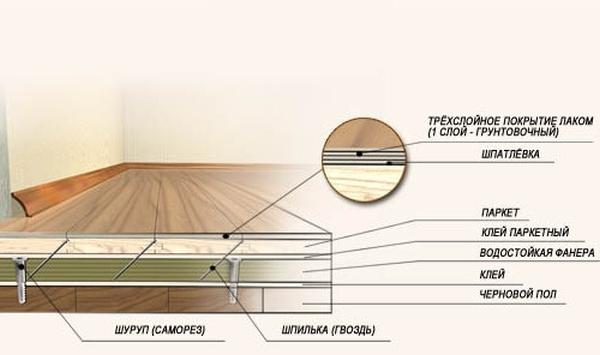 Создание ровного деревянного пола без лаг с помощью фанеры