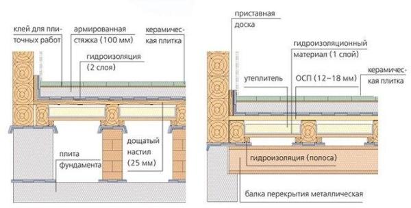 Схема укладки плиты на фанеру