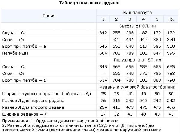 Таблица плазовых координат наружной обшивки лодки