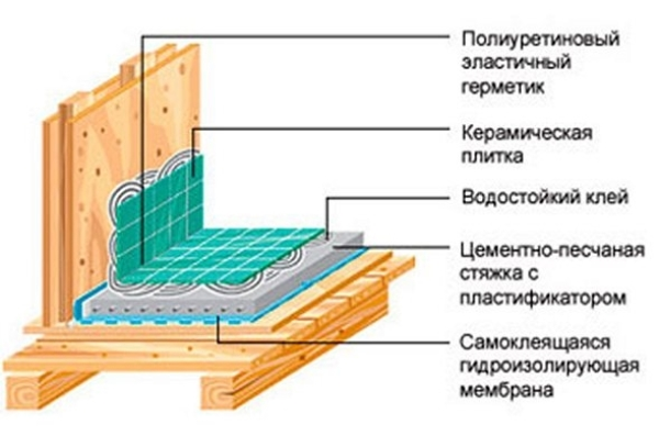 Схема гидроизоляции при помощи пленки и стяжки