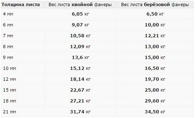 Сравнительная таблица размера 1525х1525 мм