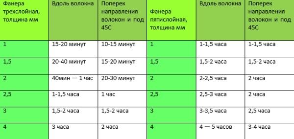 Таблица с временем обработки листов фанеры разной толщины