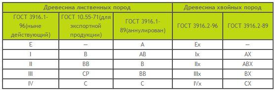 Таблица сортов согласно ГОСТам