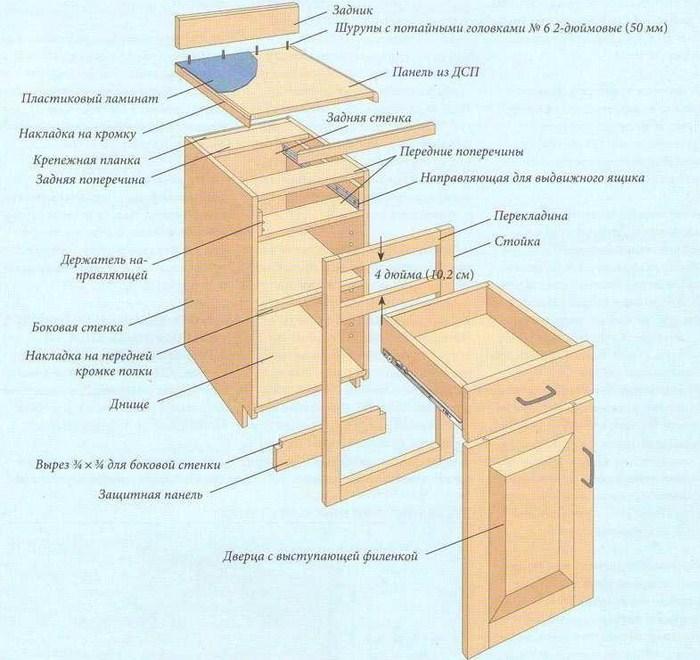 Схема сборки шкафчика для кухни