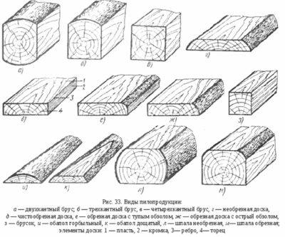 Сортамент пиловочника