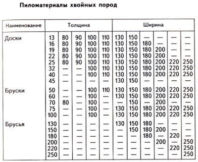 Таблица существующих типоразмеров пиломатериалов, описываемых ГОСТами