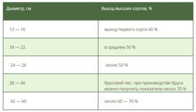 Таблица выхода