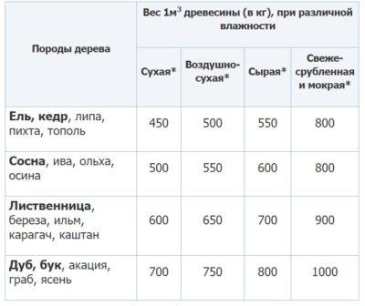 Таблица среднего веса