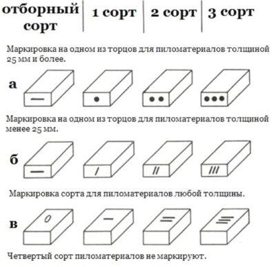 Способы маркировки