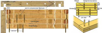 Стыковка стен